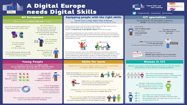 Plakat pod tytułem Cyfrowa Europa potrzebuje cyfrowych umiejętności